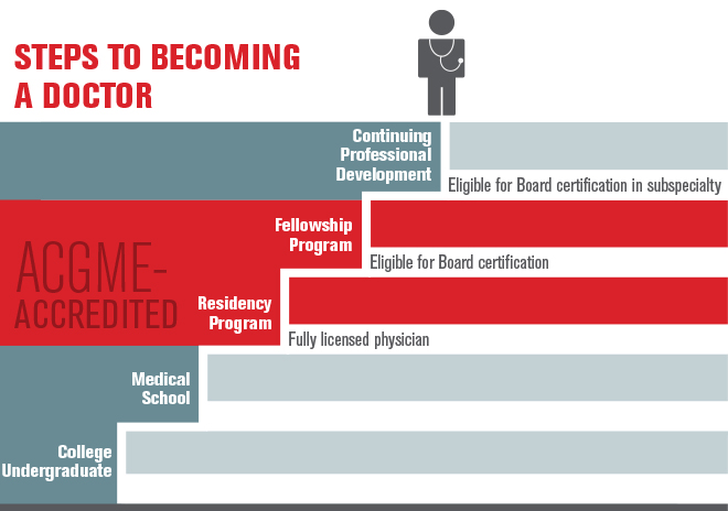acgme accreditation process and its relationship
